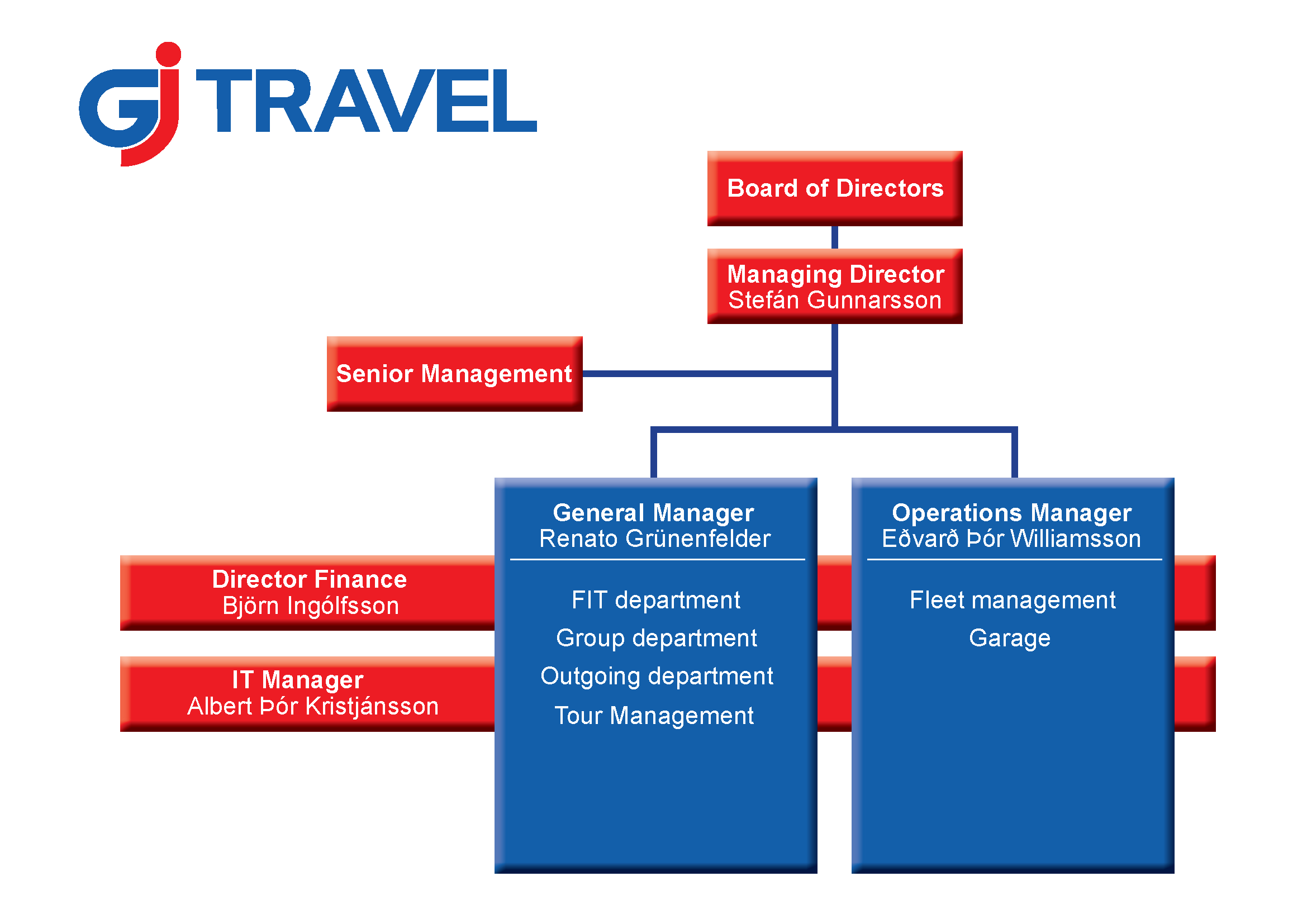 GJ Travel Organization chart